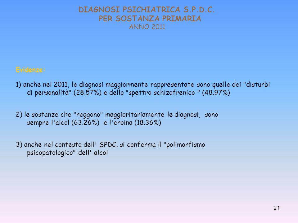 DIAGNOSI PSICHIATRICA S.P.D.C. PER SOSTANZA PRIMARIA ANNO 2011