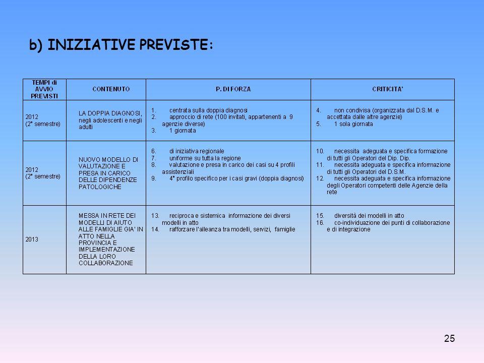 b) INIZIATIVE PREVISTE:
