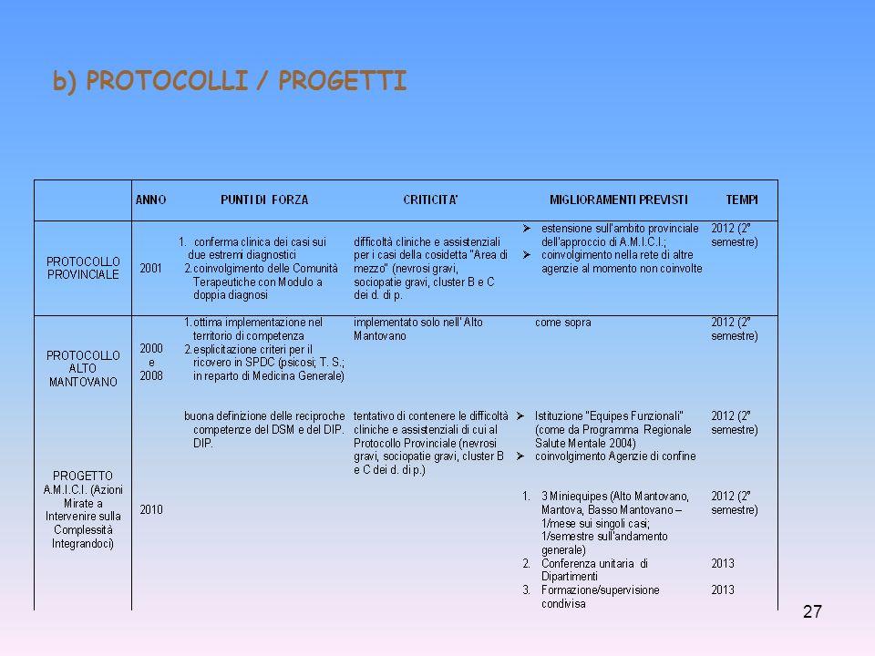 b) PROTOCOLLI / PROGETTI