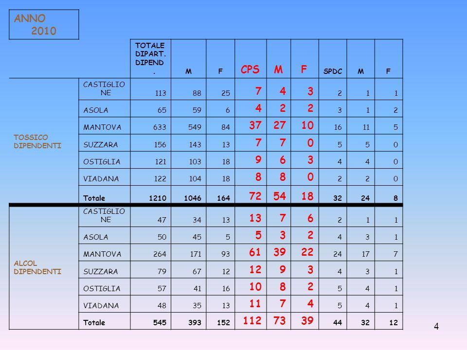 ANNO 2010 TOTALE. DIPART. DIPEND. M. F. CPS. SPDC. TOSSICO. DIPENDENTI. CASTIGLIONE. 113.