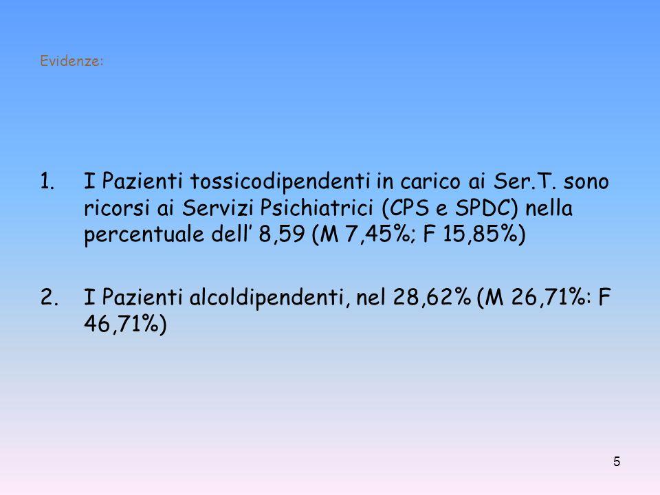 I Pazienti alcoldipendenti, nel 28,62% (M 26,71%: F 46,71%)