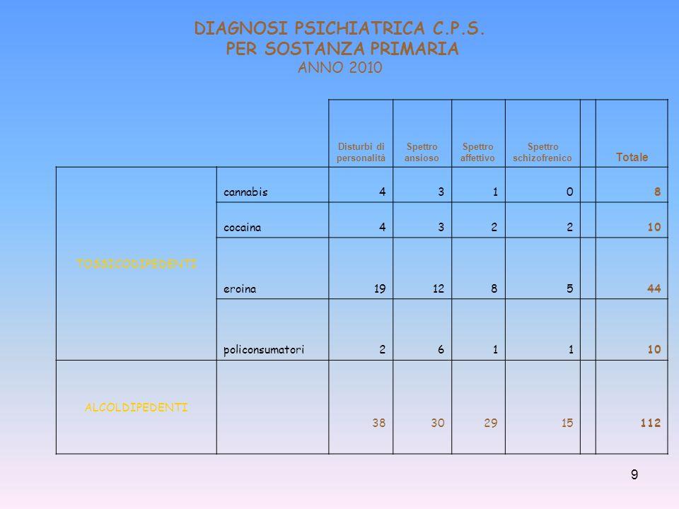 DIAGNOSI PSICHIATRICA C.P.S. PER SOSTANZA PRIMARIA ANNO 2010