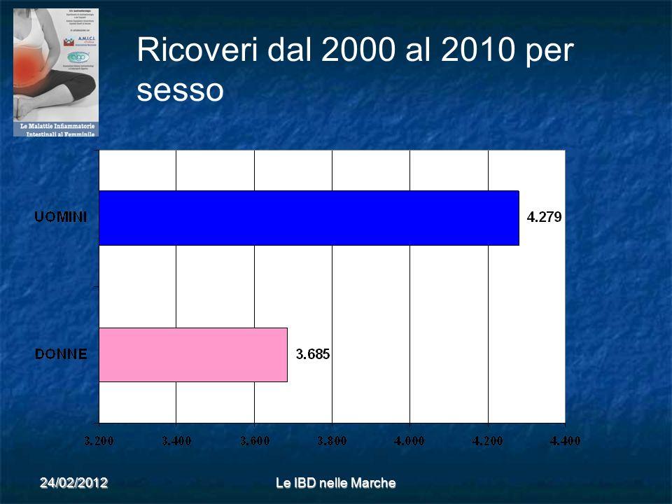Ricoveri dal 2000 al 2010 per sesso