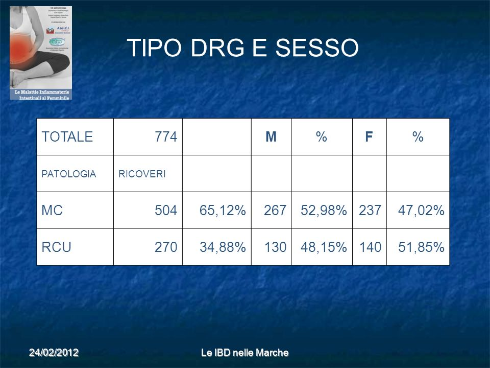 TIPO DRG E SESSO TOTALE 774 M % F MC 504 65,12% 267 52,98% 237 47,02%