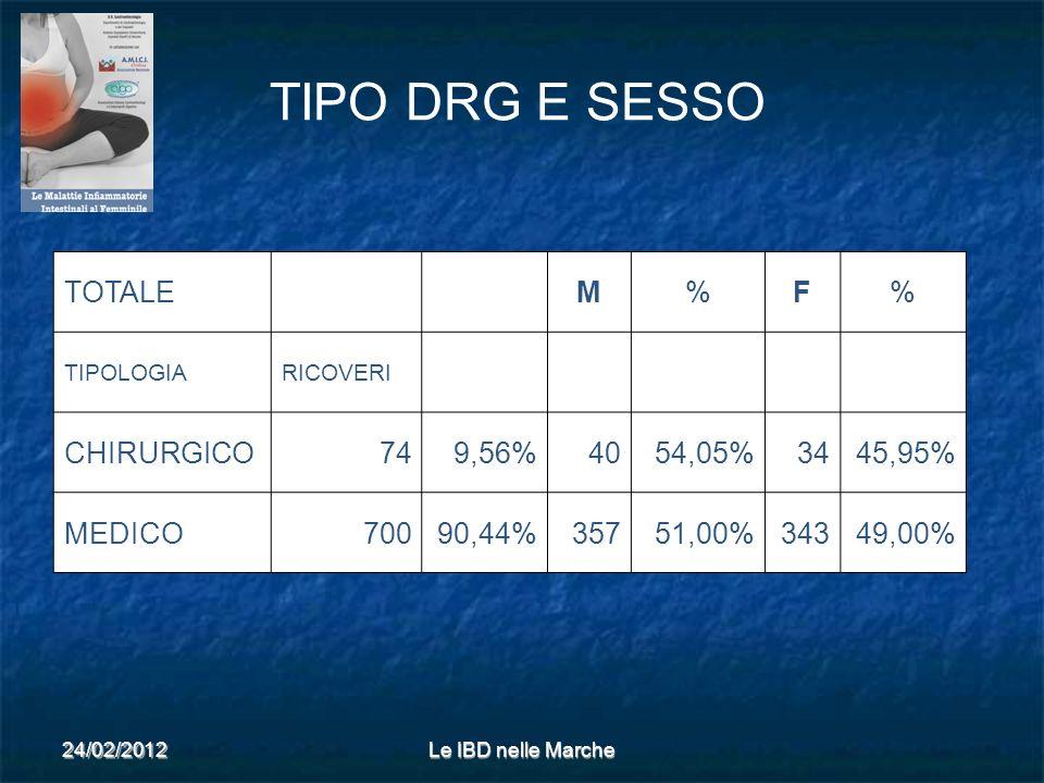 TIPO DRG E SESSO TOTALE M % F CHIRURGICO 74 9,56% 40 54,05% 34 45,95%