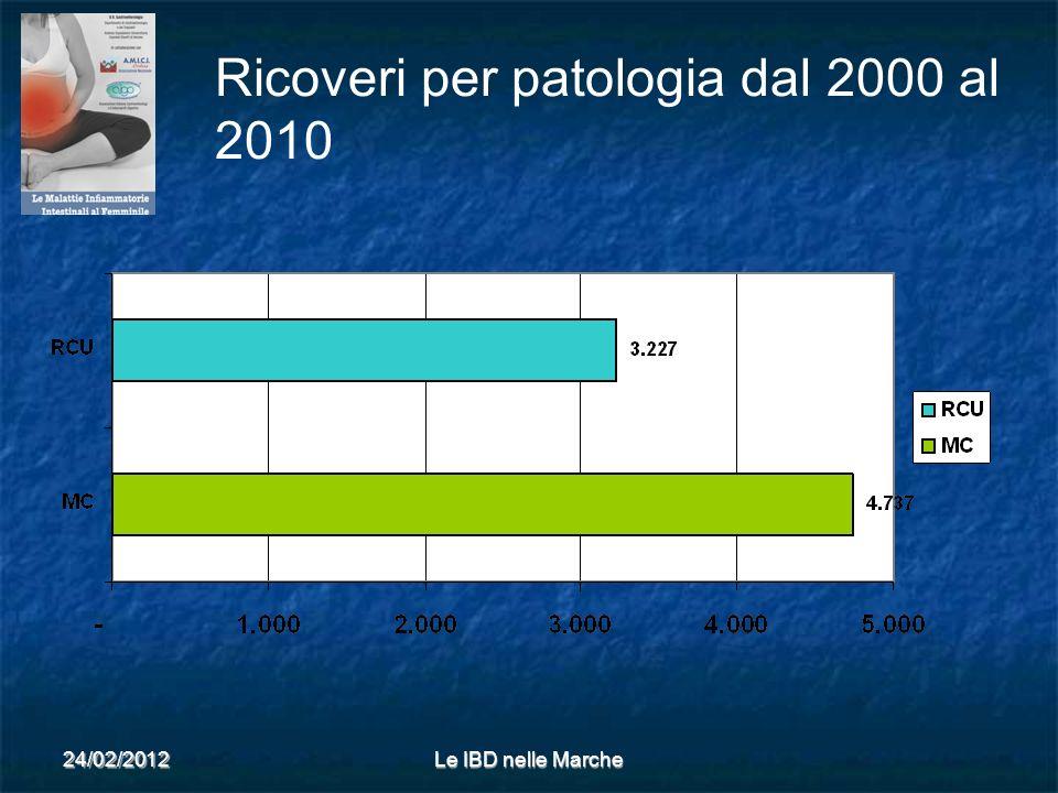 Ricoveri per patologia dal 2000 al 2010