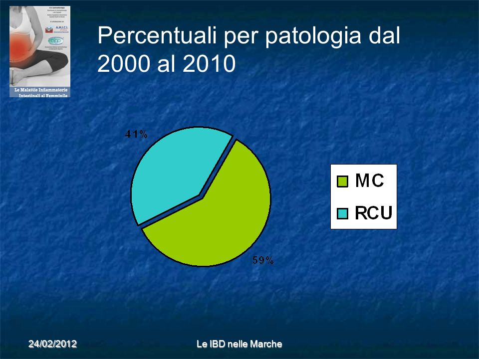 Percentuali per patologia dal 2000 al 2010
