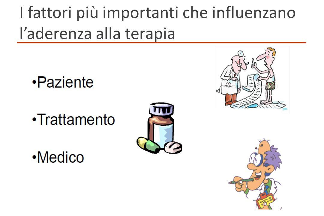 I fattori più importanti che influenzano l'aderenza alla terapia