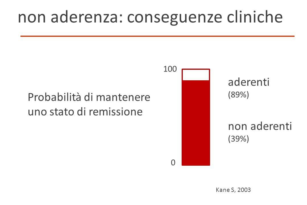 non aderenza: conseguenze cliniche