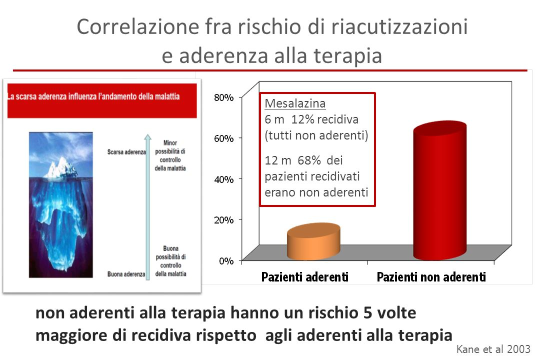 Correlazione fra rischio di riacutizzazioni e aderenza alla terapia