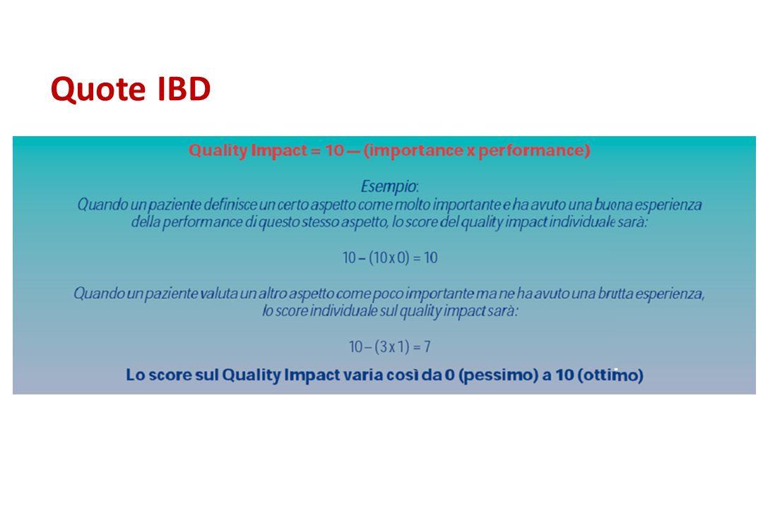 Quote IBD