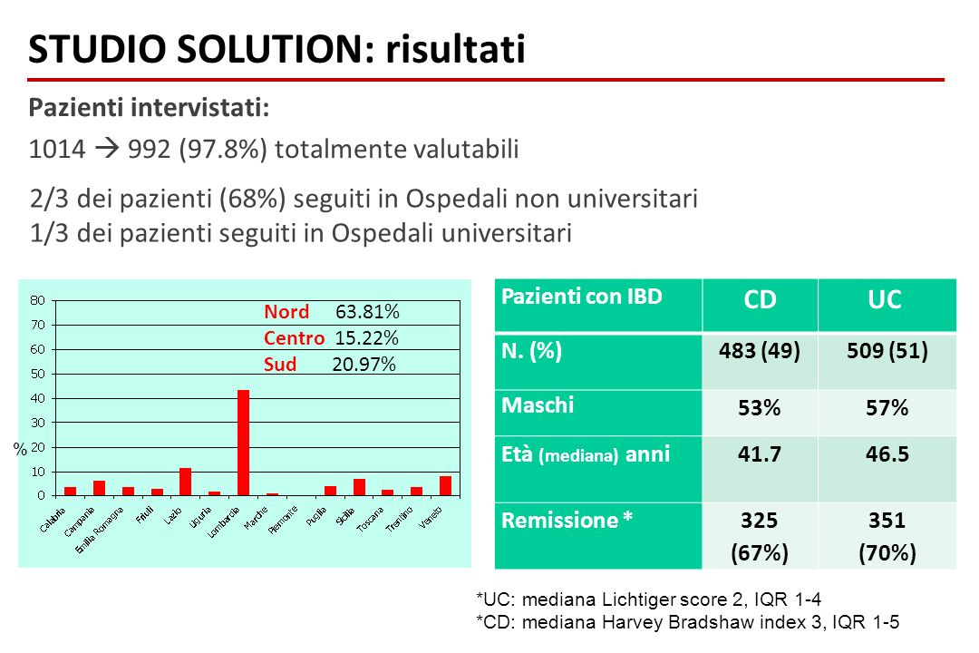 Pazienti intervistati: 1014  992 (97.8%) totalmente valutabili