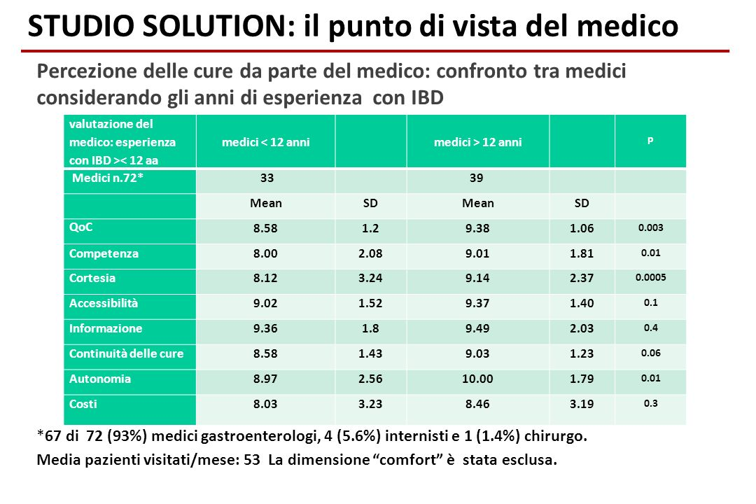 STUDIO SOLUTION: il punto di vista del medico