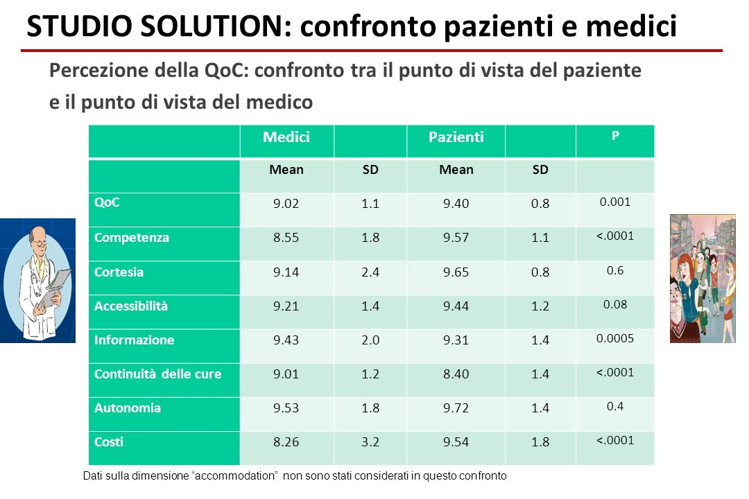 STUDIO SOLUTION: confronto pazienti e medici