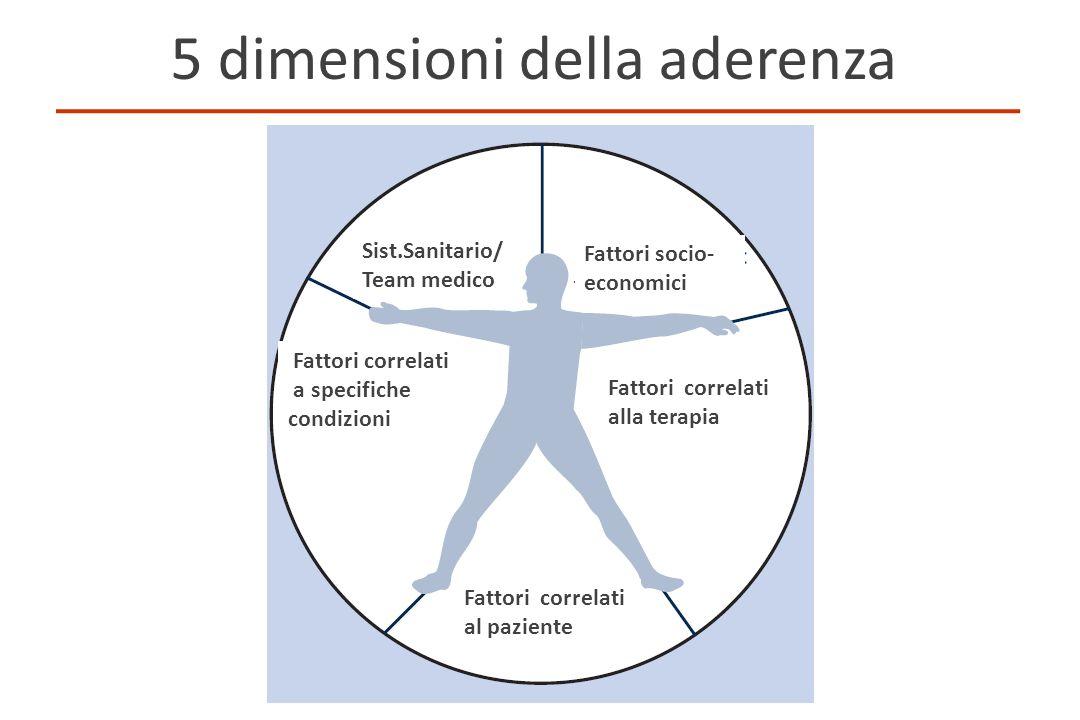 5 dimensioni della aderenza