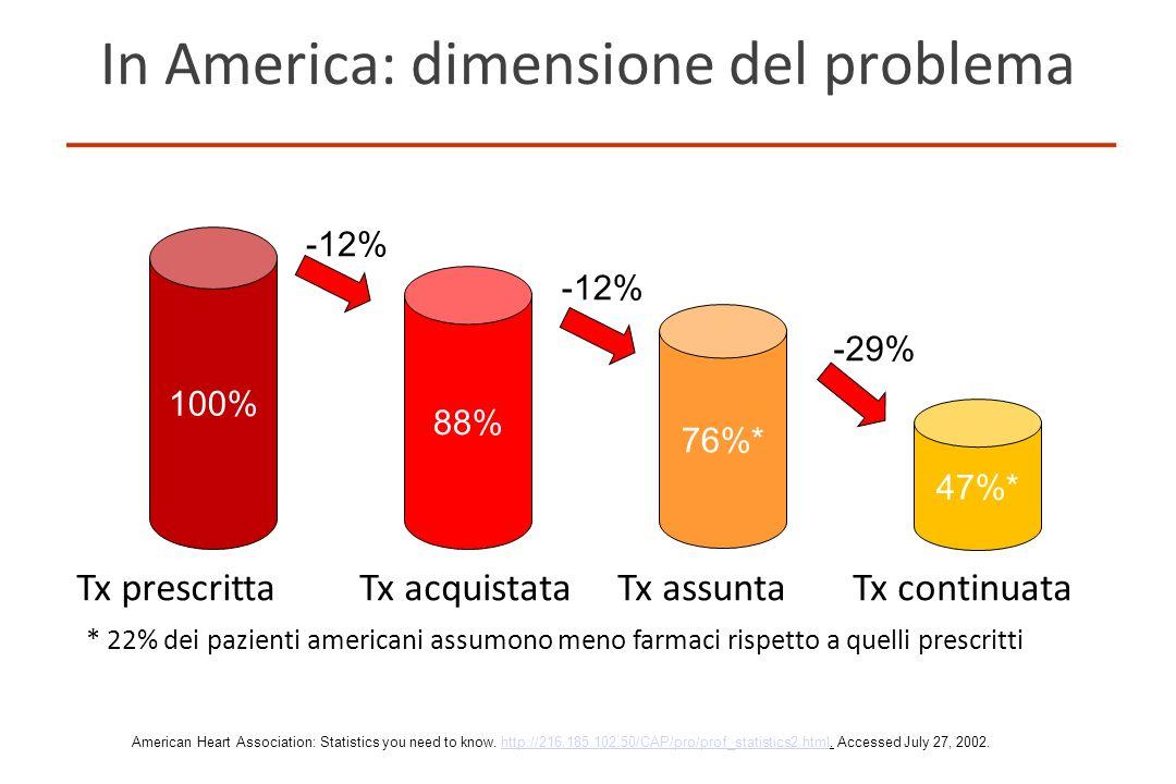In America: dimensione del problema