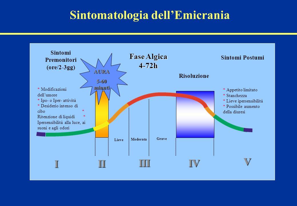 Sintomatologia dell'Emicrania Sintomi Premonitori (ore/2-3gg)