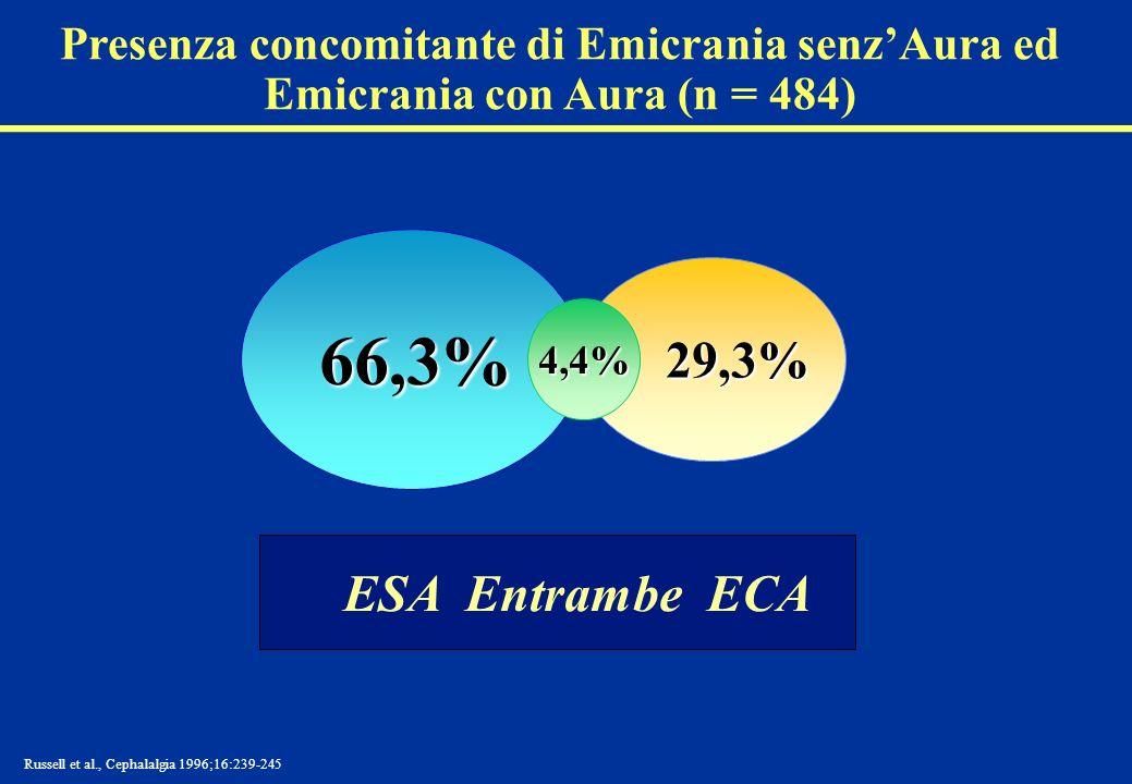 Presenza concomitante di Emicrania senz'Aura ed Emicrania con Aura (n = 484)