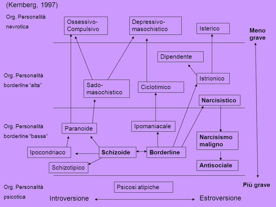 (Kernberg, 1997) Introversione Estroversione Ossessivo-Compulsivo
