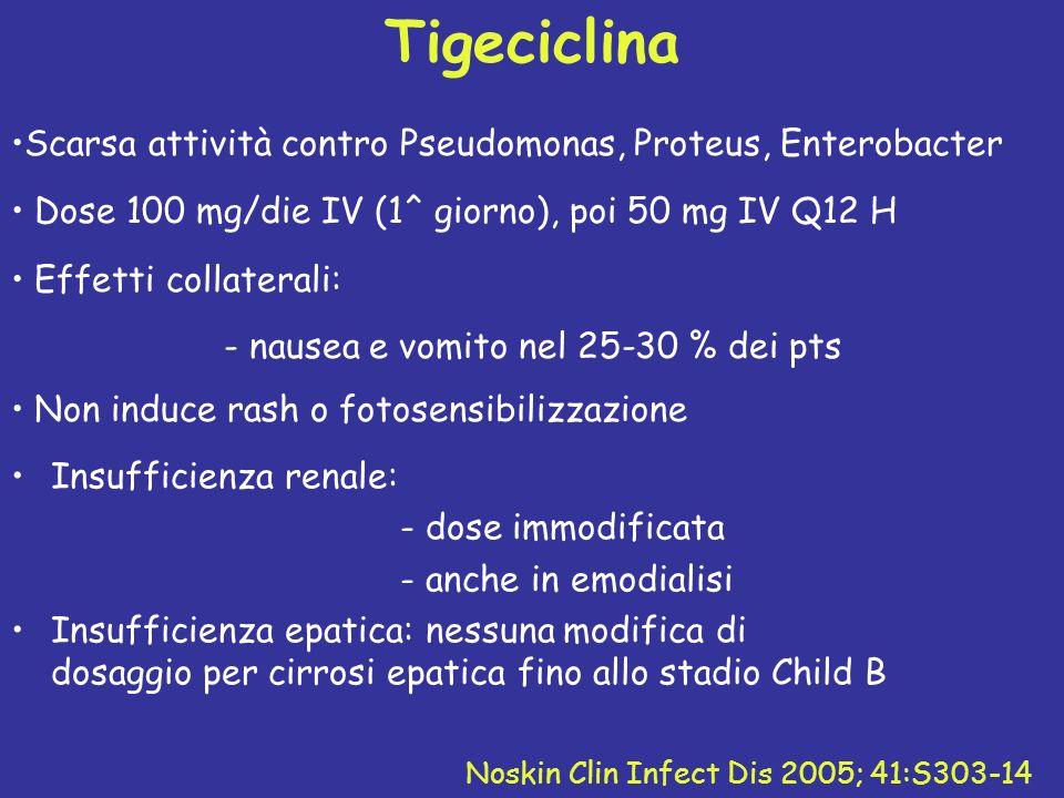 Tigeciclina Scarsa attività contro Pseudomonas, Proteus, Enterobacter