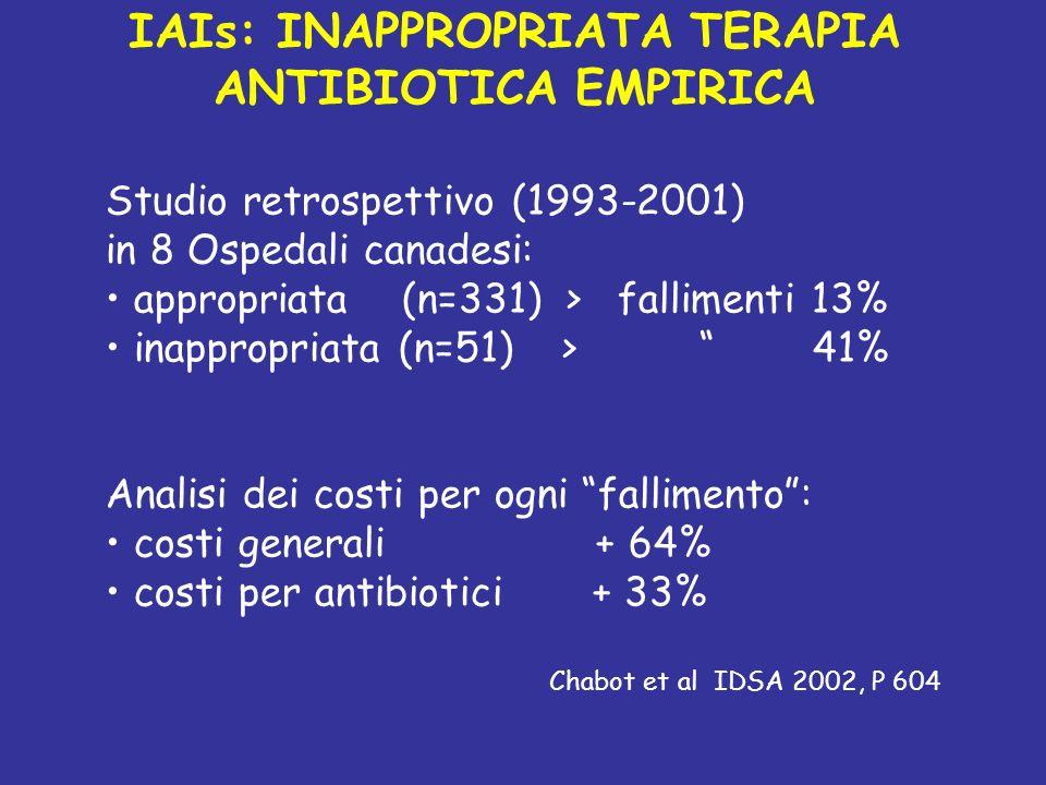 IAIs: INAPPROPRIATA TERAPIA ANTIBIOTICA EMPIRICA