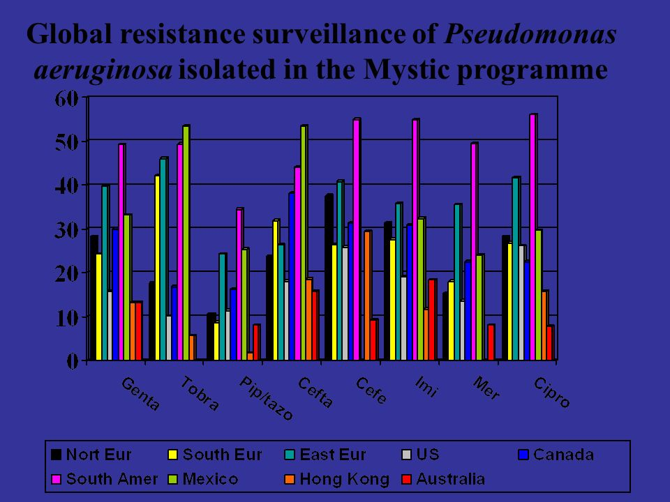 Global resistance surveillance of Pseudomonas aeruginosa isolated in the Mystic programme
