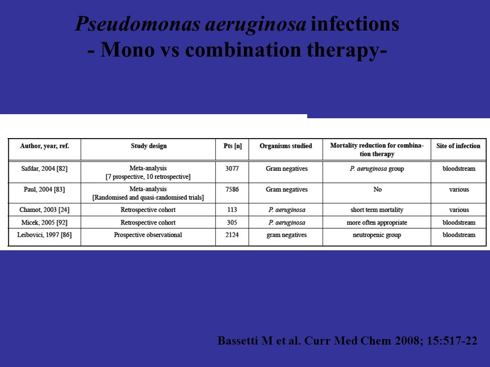 Pseudomonas aeruginosa infections - Mono vs combination therapy-