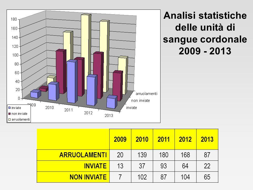Analisi statistiche delle unità di sangue cordonale 2009 - 2013