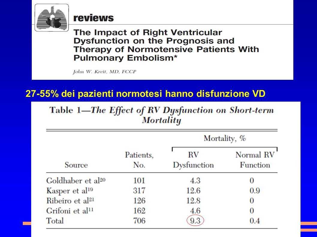 27-55% dei pazienti normotesi hanno disfunzione VD