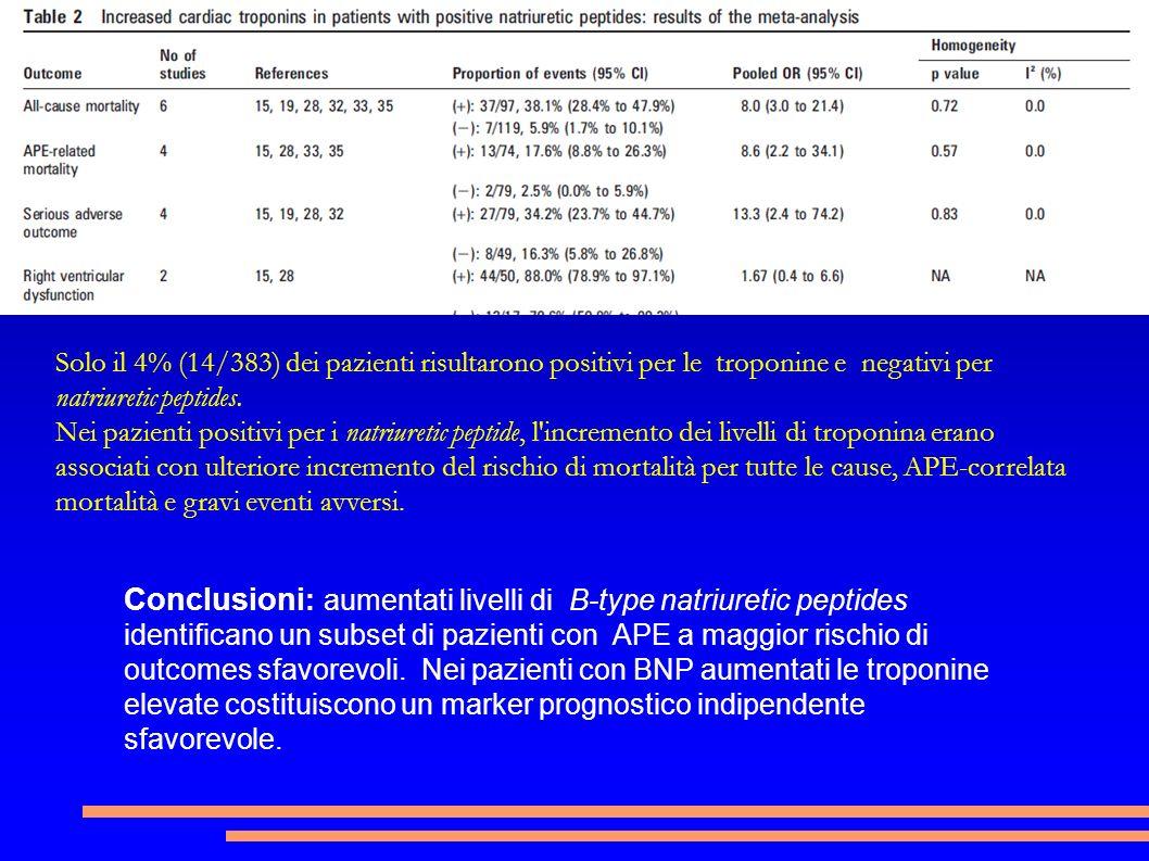 Solo il 4% (14/383) dei pazienti risultarono positivi per le troponine e negativi per natriuretic peptides.