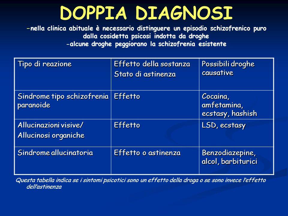 DOPPIA DIAGNOSI -nella clinica abituale è necessario distinguere un episodio schizofrenico puro dalla cosidetta psicosi indotta da droghe -alcune droghe peggiorano la schizofrenia esistente