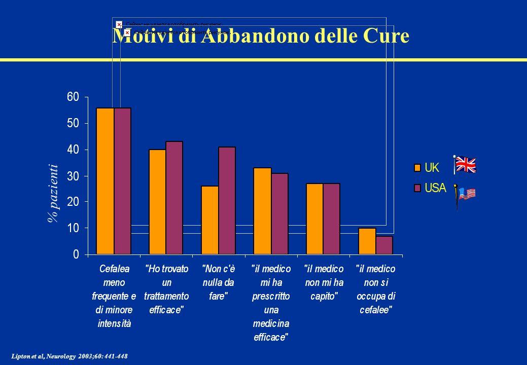 Motivi di Abbandono delle Cure