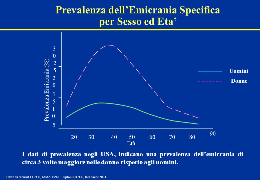 Prevalenza dell'Emicrania Specifica per Sesso ed Eta'