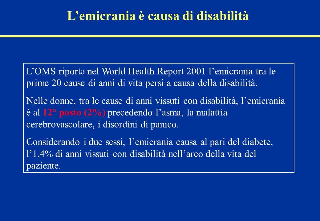 L'emicrania è causa di disabilità