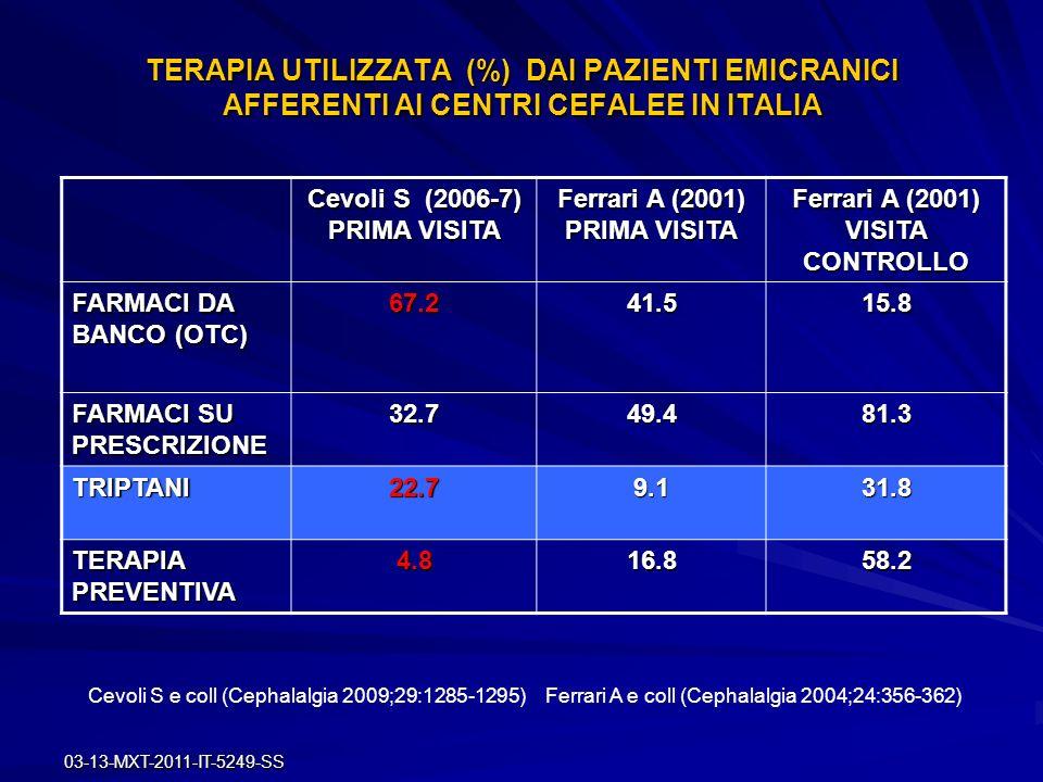 TERAPIA UTILIZZATA (%) DAI PAZIENTI EMICRANICI AFFERENTI AI CENTRI CEFALEE IN ITALIA