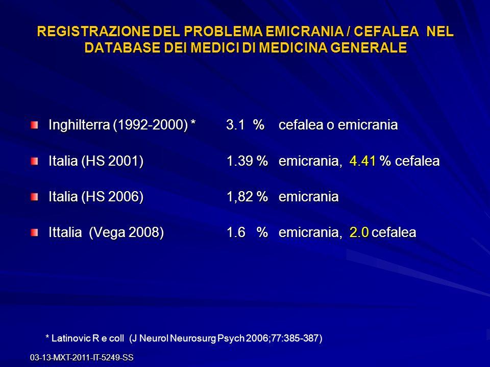 Inghilterra (1992-2000) * 3.1 % cefalea o emicrania