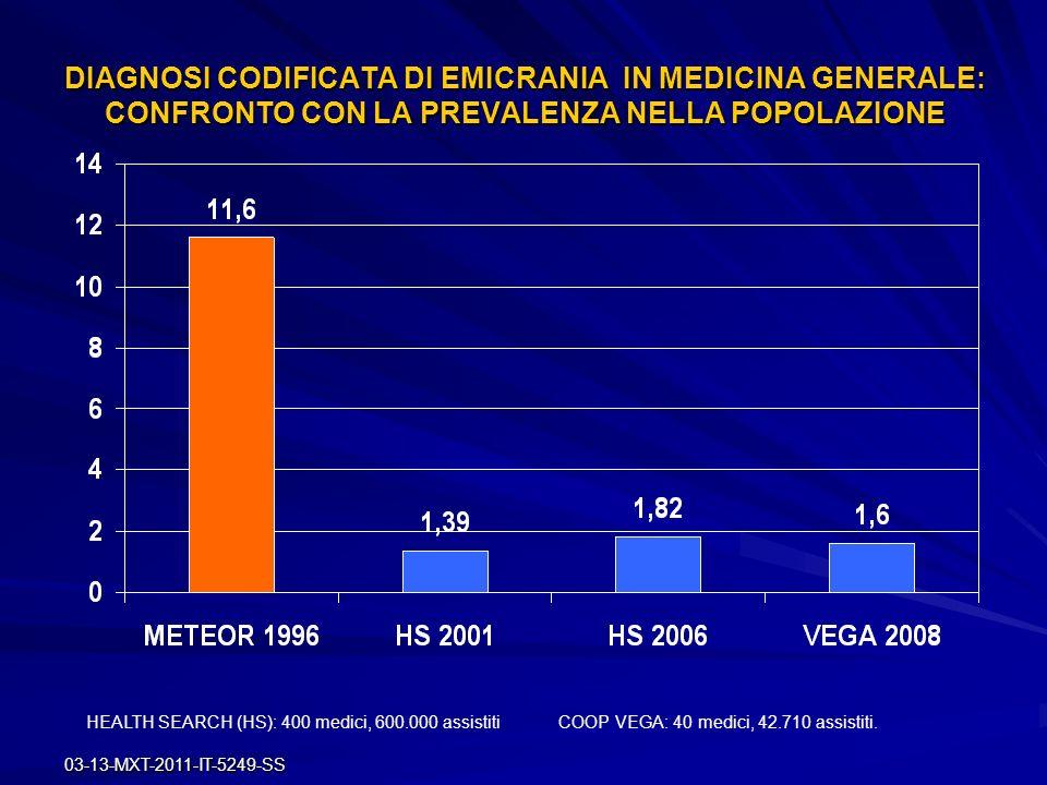 DIAGNOSI CODIFICATA DI EMICRANIA IN MEDICINA GENERALE: CONFRONTO CON LA PREVALENZA NELLA POPOLAZIONE