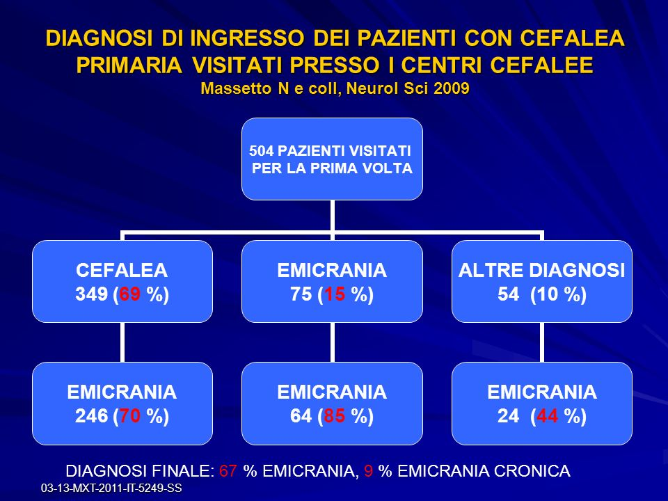 DIAGNOSI DI INGRESSO DEI PAZIENTI CON CEFALEA PRIMARIA VISITATI PRESSO I CENTRI CEFALEE Massetto N e coll, Neurol Sci 2009