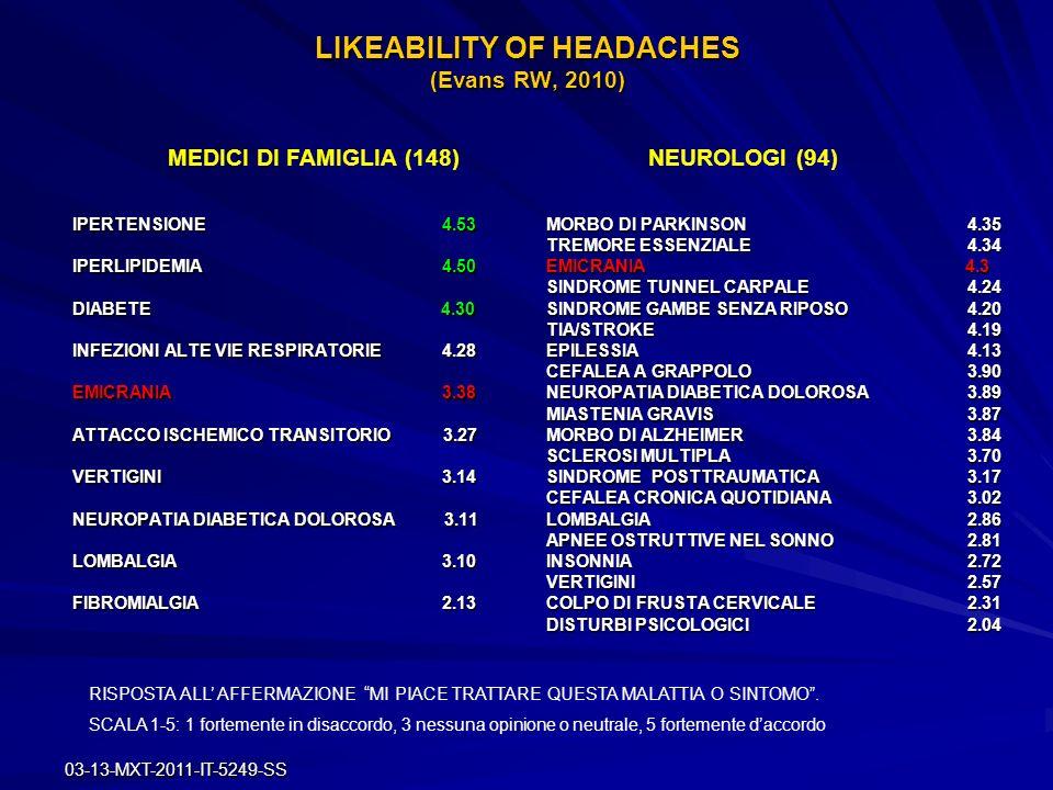 LIKEABILITY OF HEADACHES (Evans RW, 2010)