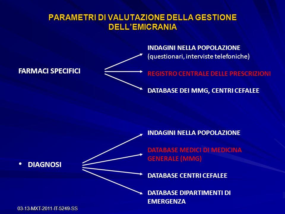 PARAMETRI DI VALUTAZIONE DELLA GESTIONE DELL'EMICRANIA