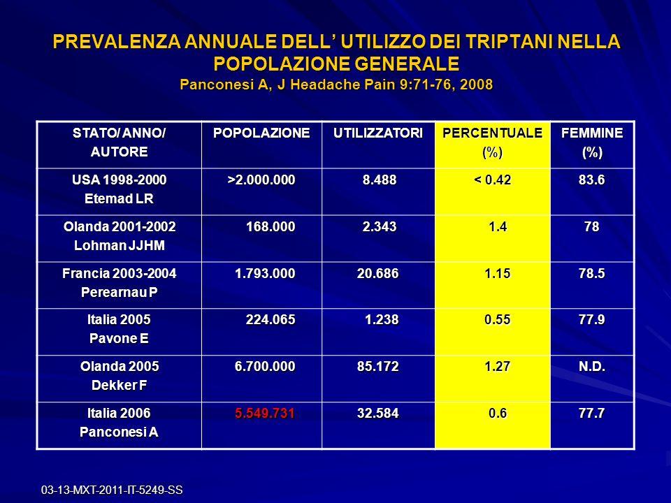 PREVALENZA ANNUALE DELL' UTILIZZO DEI TRIPTANI NELLA POPOLAZIONE GENERALE Panconesi A, J Headache Pain 9:71-76, 2008