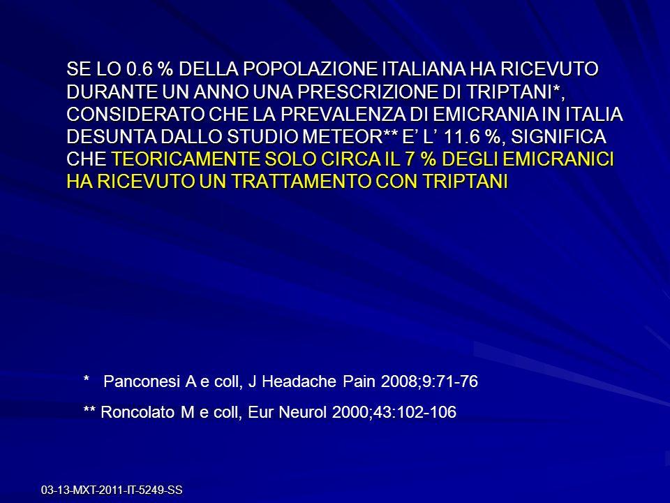 SE LO 0.6 % DELLA POPOLAZIONE ITALIANA HA RICEVUTO DURANTE UN ANNO UNA PRESCRIZIONE DI TRIPTANI*, CONSIDERATO CHE LA PREVALENZA DI EMICRANIA IN ITALIA DESUNTA DALLO STUDIO METEOR** E' L' 11.6 %, SIGNIFICA CHE TEORICAMENTE SOLO CIRCA IL 7 % DEGLI EMICRANICI HA RICEVUTO UN TRATTAMENTO CON TRIPTANI