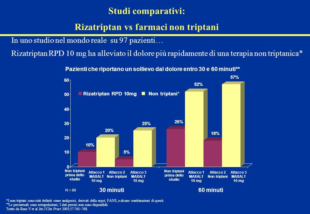Studi comparativi: Rizatriptan vs farmaci non triptani