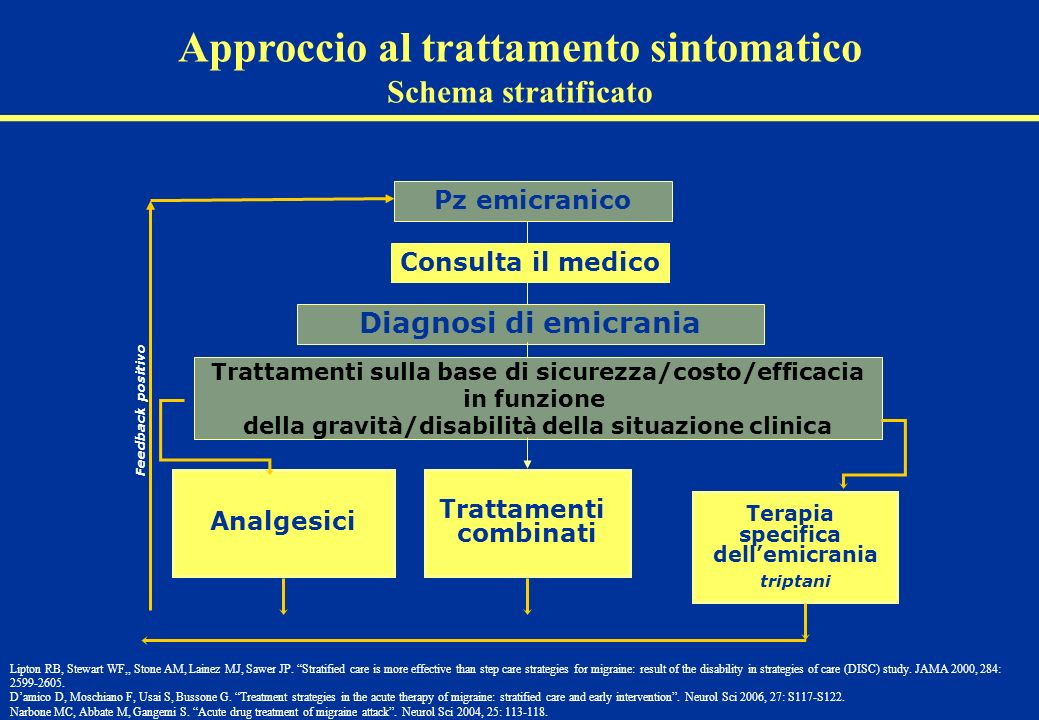 Approccio al trattamento sintomatico