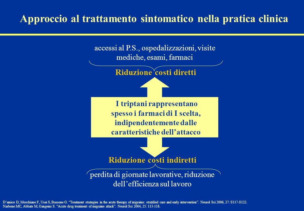 Approccio al trattamento sintomatico nella pratica clinica