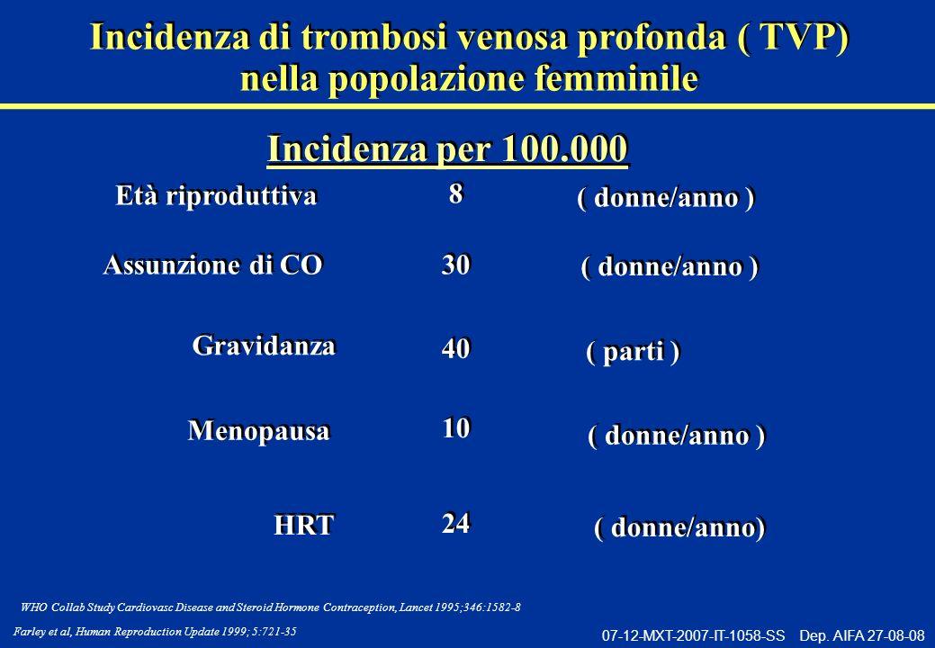 Incidenza di trombosi venosa profonda ( TVP)