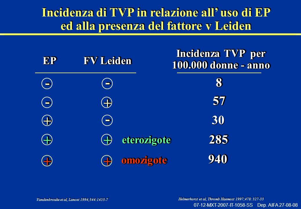 - - - + - + + + + + Incidenza di TVP in relazione all' uso di EP