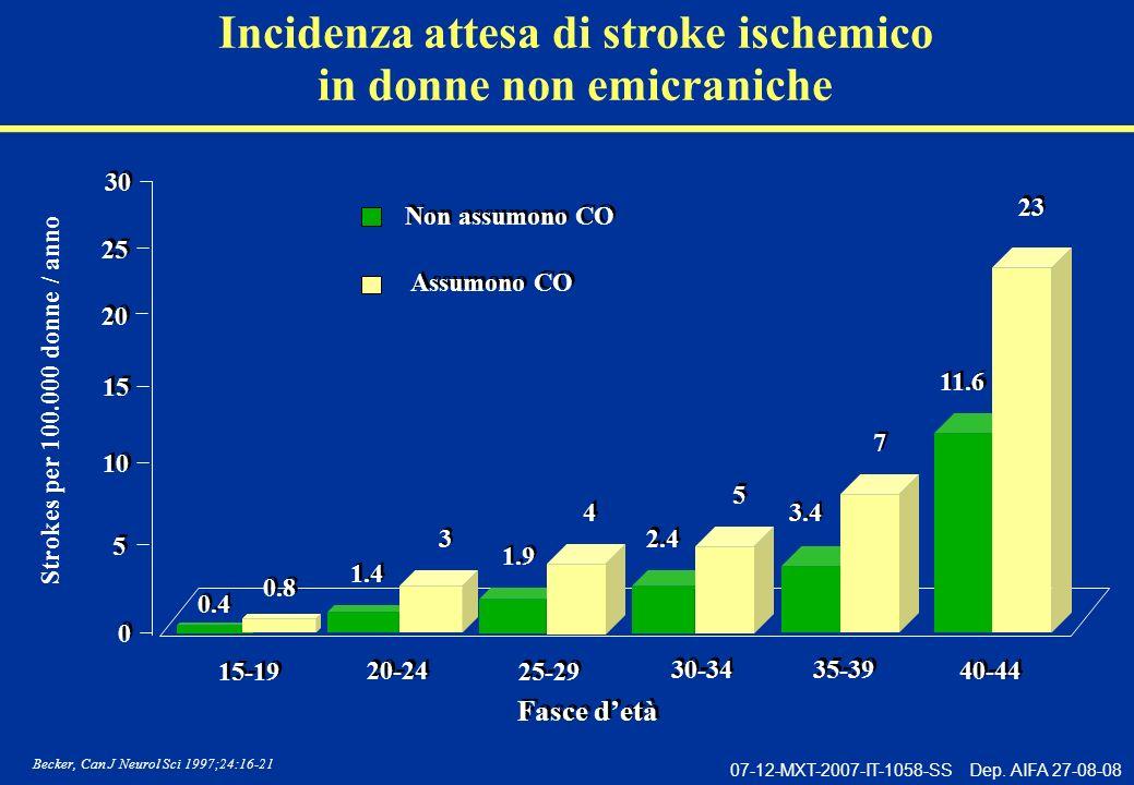 Incidenza attesa di stroke ischemico in donne non emicraniche