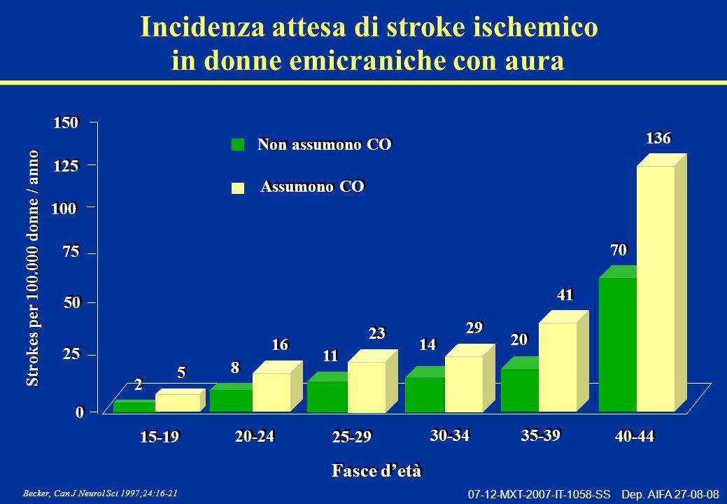 Incidenza attesa di stroke ischemico in donne emicraniche con aura