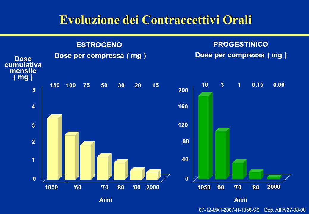 Evoluzione dei Contraccettivi Orali